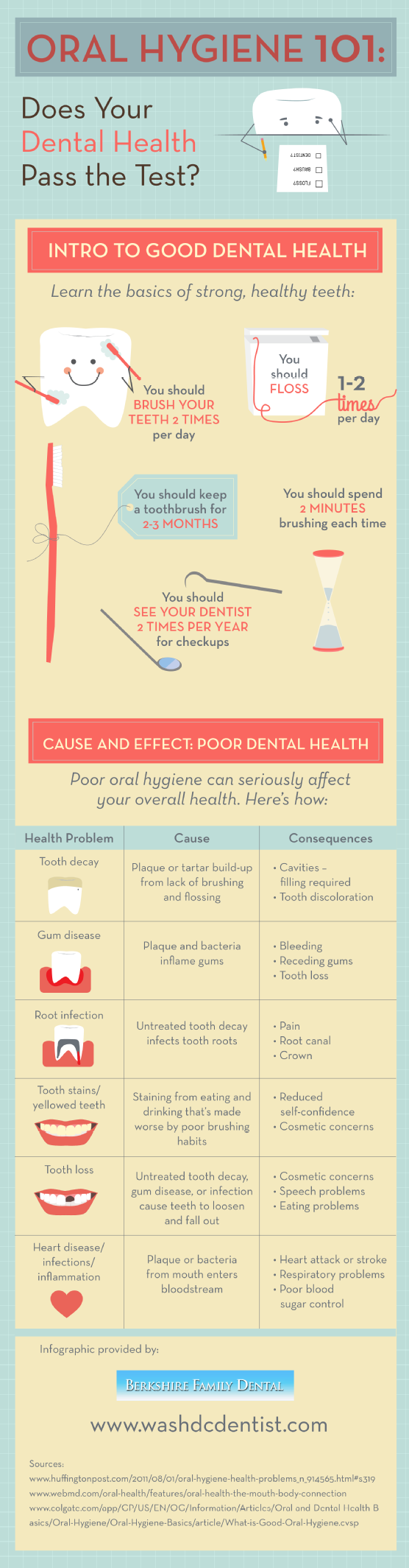 oral-hygiene-101-does-your-dental-health-pass-the-test